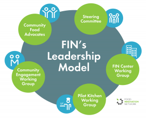 FIN's Leadership Model
